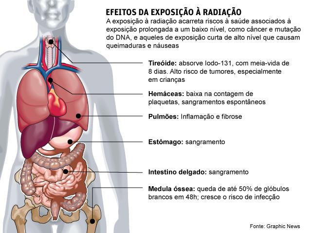 Radiação, efeitos devastadores no organismo