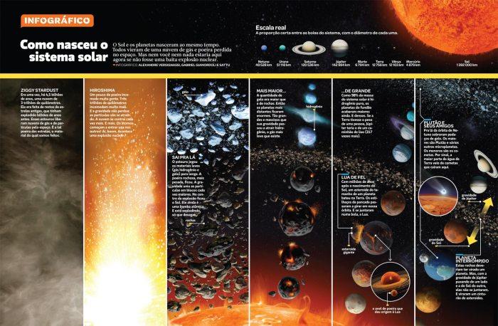 sistema-solar-infografico-si283