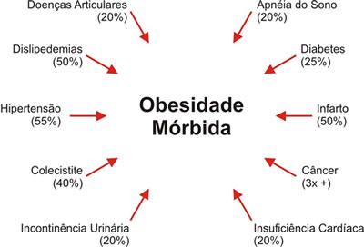 obesidade_morbida