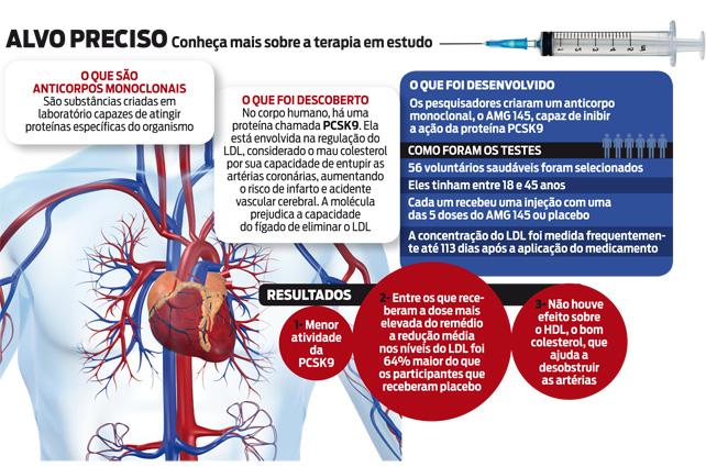 norvasc chest pain