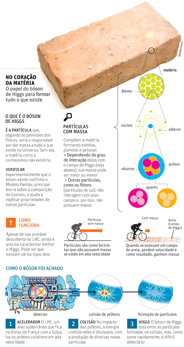 bóson de Higgs gráfico