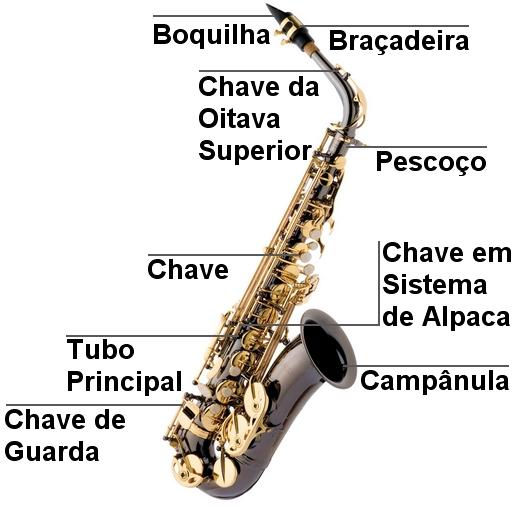 Partes-de-Saxofone