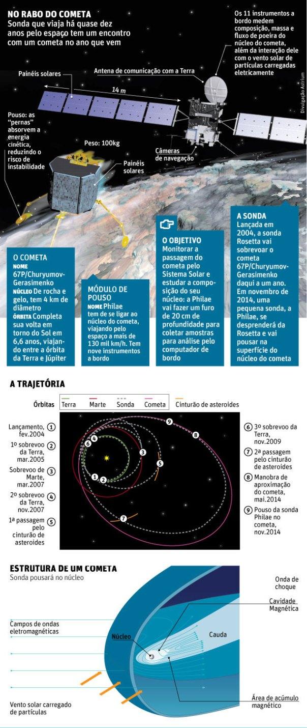 Cometa grafico