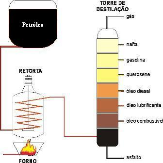 destilacao-petroleo