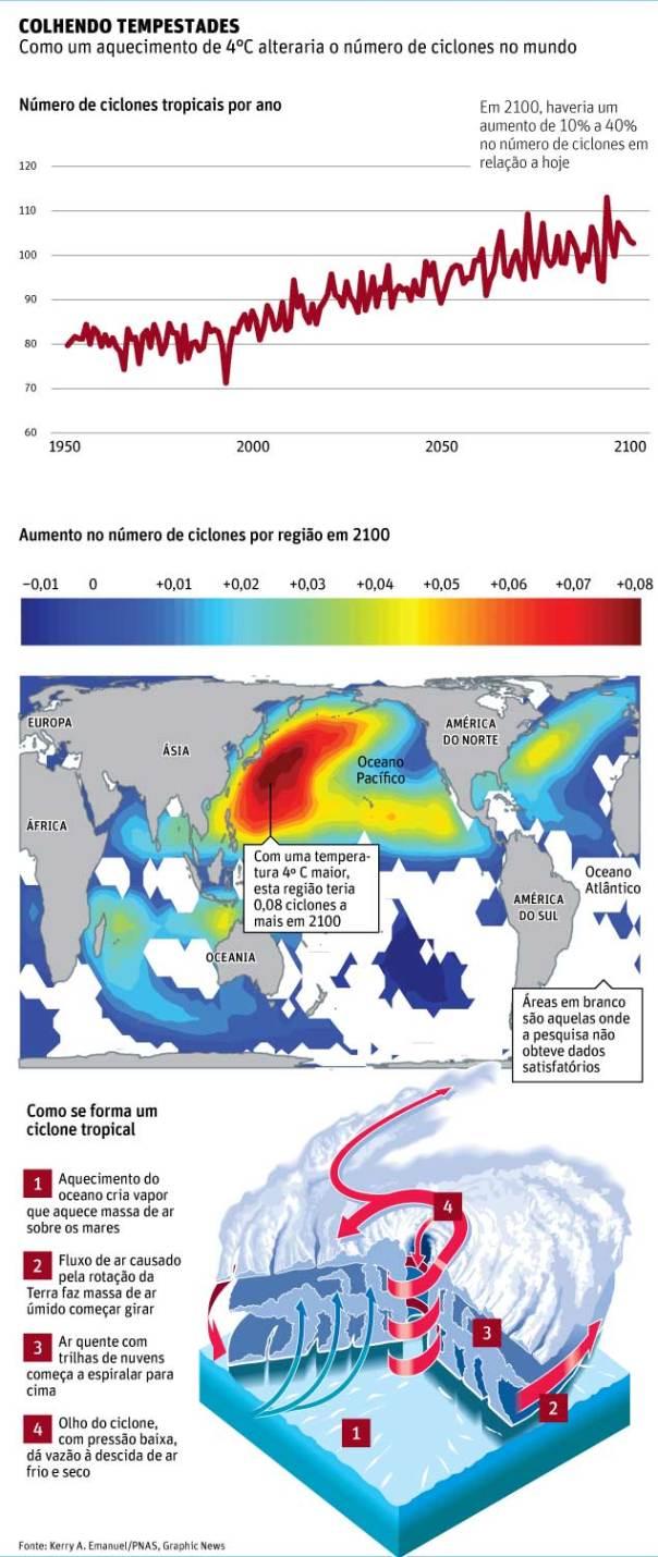 grafico ciclone