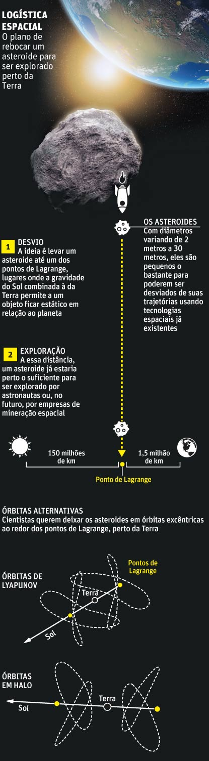 asteroide garfico