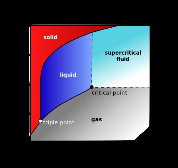 Carbon_dioxide_pressure-temperature_phase_diagram.svg