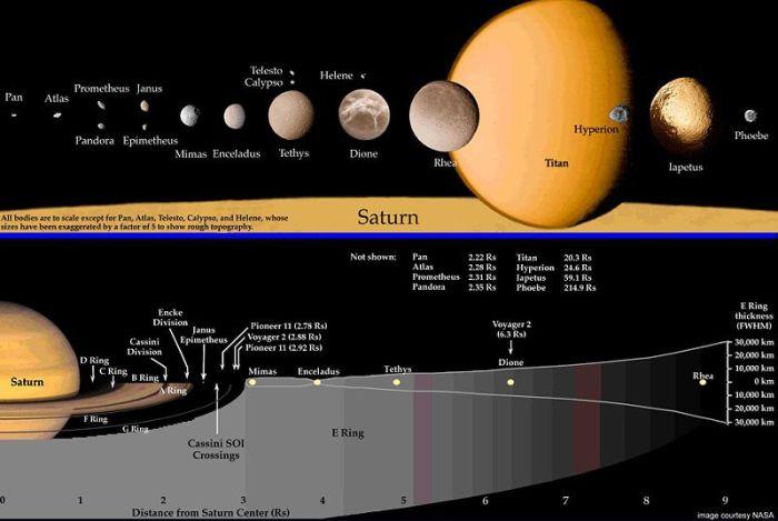 Saturn-map