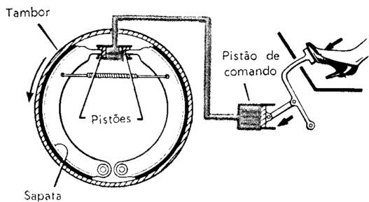 pressão hidraulica