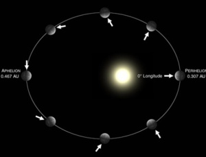 orbita-eliptica-de-mercurio
