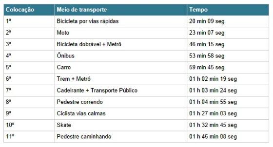 desafio-intermodal-bicicleta-mais-rapida-outros-transportes-560-1