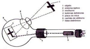 iconoscopio