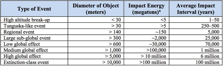 Resultado de imagem para tabela de asteróides