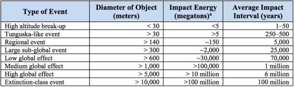 tabela de asteroides