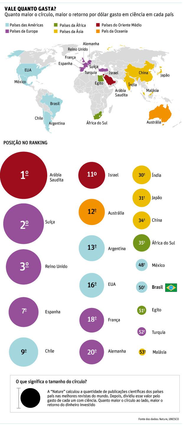 ciencia brasileira