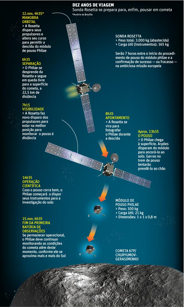 pouso Rosetta