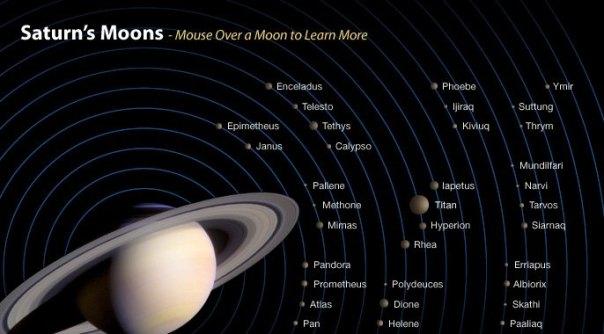 luas-de-Saturno