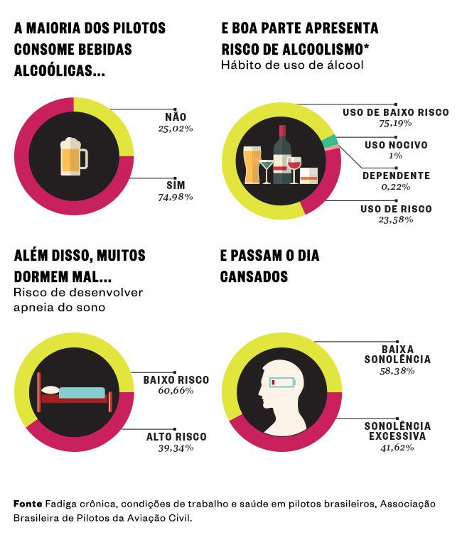 Aviação - pilotos-brasileiros-bebem-demais