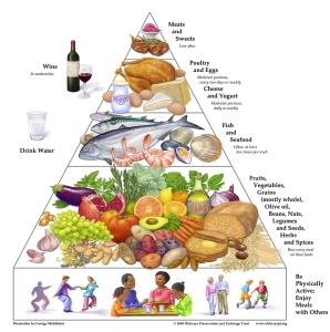 piramide-da-dieta-do-mediterraneo