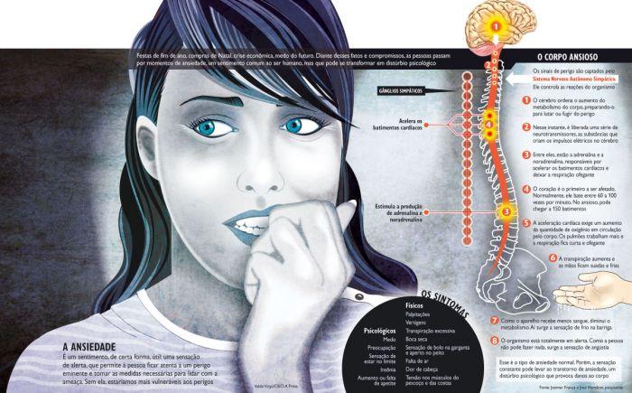 ansiedade-doença