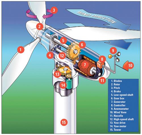 gerador-de-energia-eolica