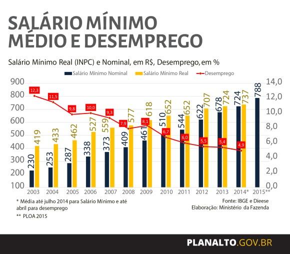 Salário Mínimo e Desemprego no Brasil entre 2003-2015 1
