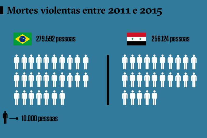 mortes-siria-brasil