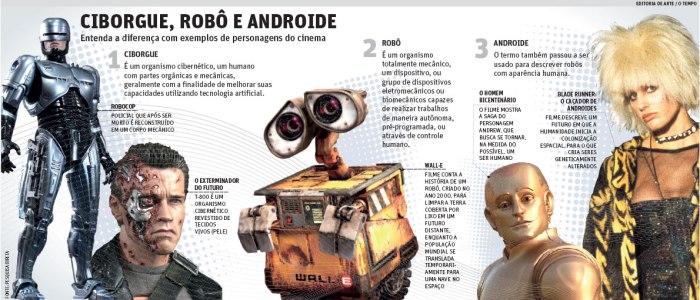 cyborgue-e-robo