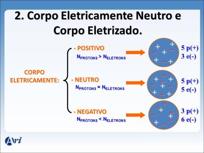 eletro2