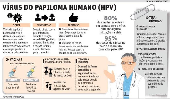 sintomas-do-hpv