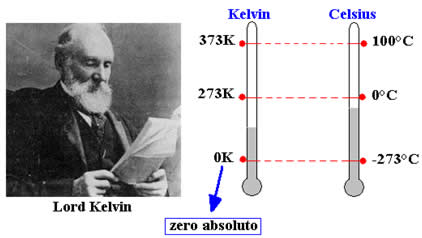 zero-absoluto-entre-as-escalas-kelvin-celsius-1314021140