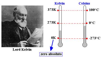 zero-absoluto-entre-as-escalas-kelvin-celsius-1314021140