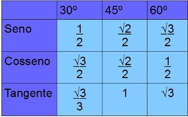 tabela-trigonometrica-para-angulos-notaveis