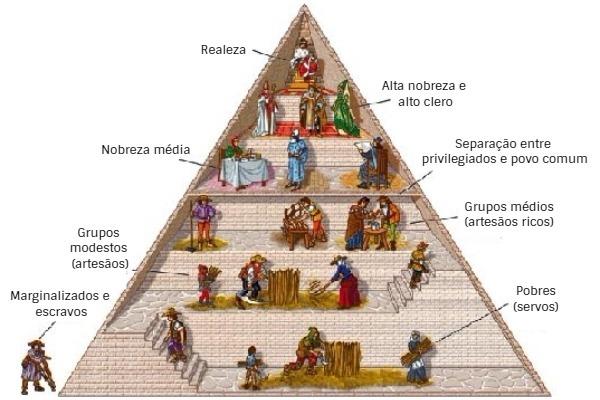 piramide-feudal-significados