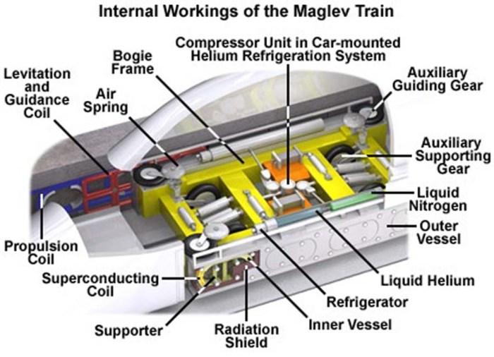 Maglev_imas sistemas