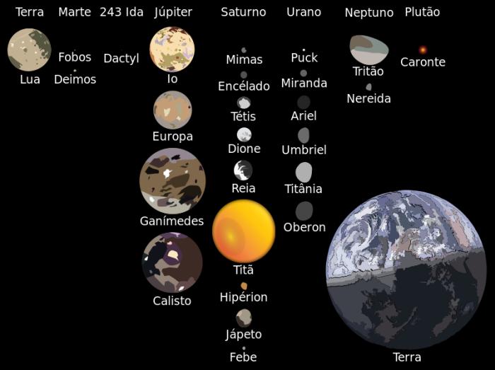 luas sistema solar
